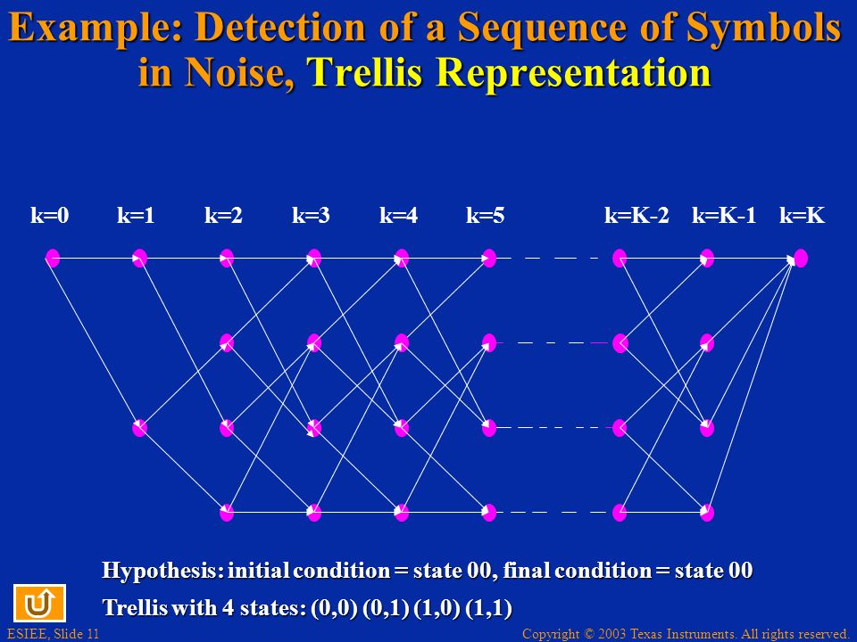 Copyright © 2003 Texas Instruments. All rights reserved. ESIEE, Slide 11 Example: Detection of a Sequence of Symbols in Noise, Trellis Representation