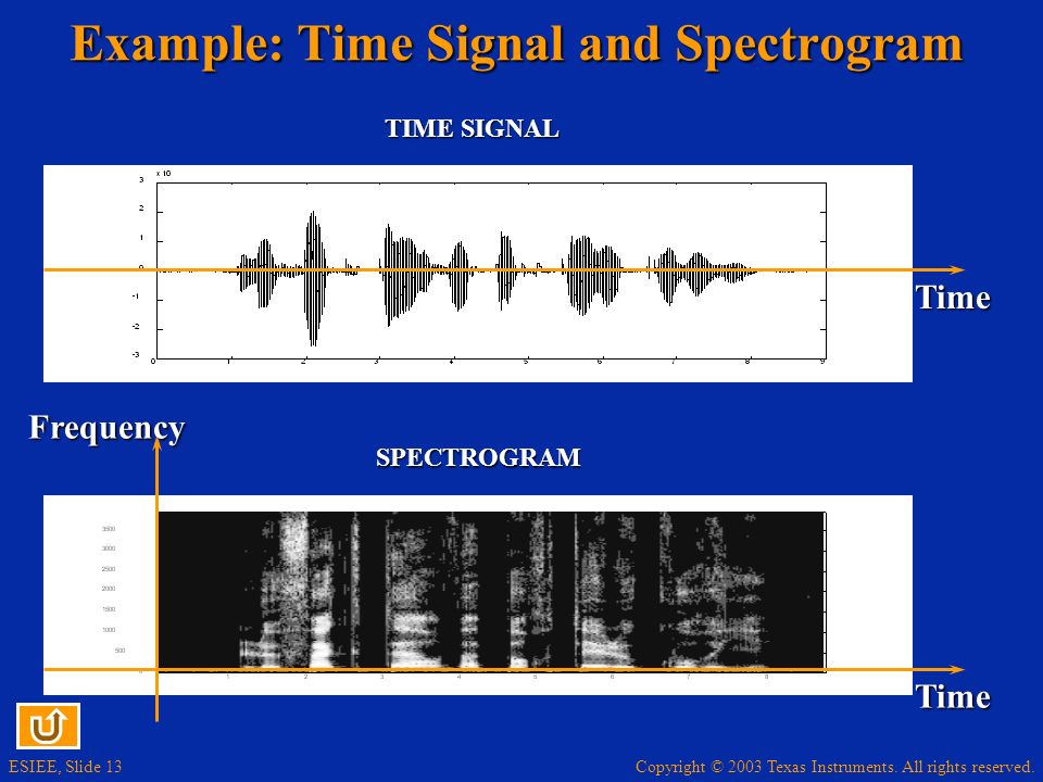 Copyright © 2003 Texas Instruments. All rights reserved. ESIEE, Slide 13 Example: Time Signal and Spectrogram Time Frequency Time SPECTROGRAM TIME SIG