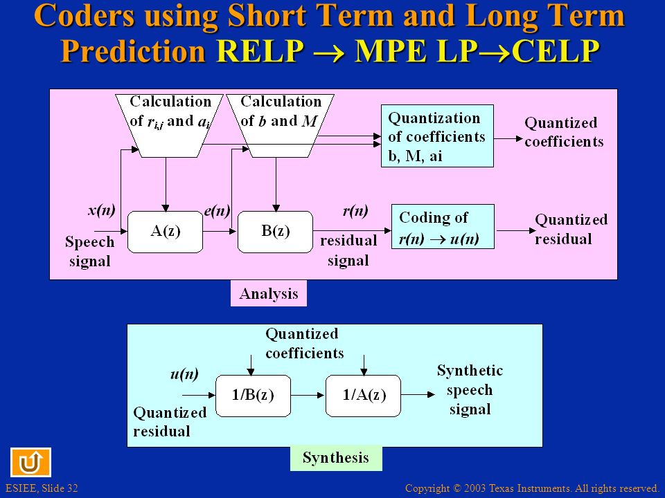 Copyright © 2003 Texas Instruments. All rights reserved. ESIEE, Slide 32 Coders using Short Term and Long Term Prediction RELP MPE LP CELP