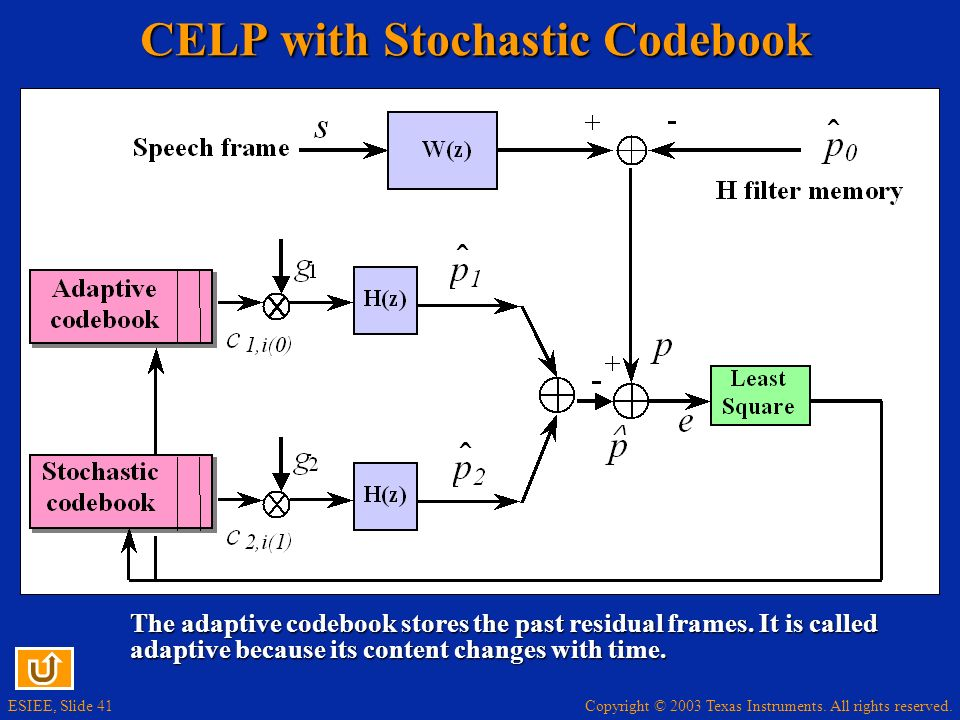 Copyright © 2003 Texas Instruments. All rights reserved. ESIEE, Slide 41 CELP with Stochastic Codebook The adaptive codebook stores the past residual