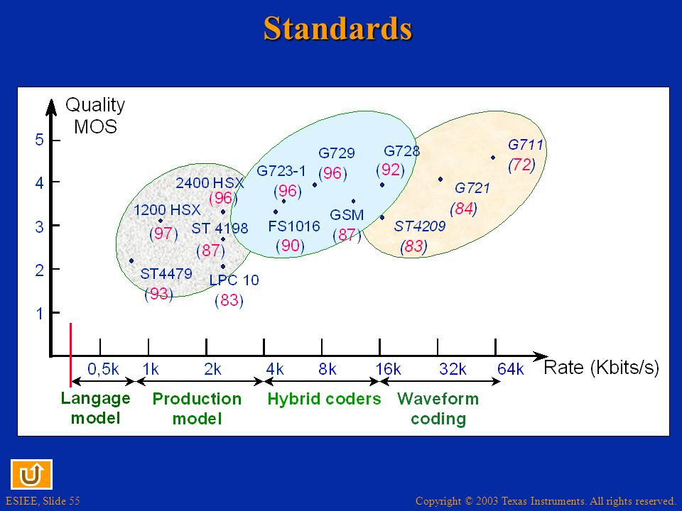 Copyright © 2003 Texas Instruments. All rights reserved. ESIEE, Slide 55Standards