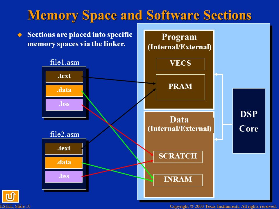 Copyright © 2003 Texas Instruments. All rights reserved. ESIEE, Slide 10 Copyright © 2003 Texas Instruments. All rights reserved. Memory Space and Sof