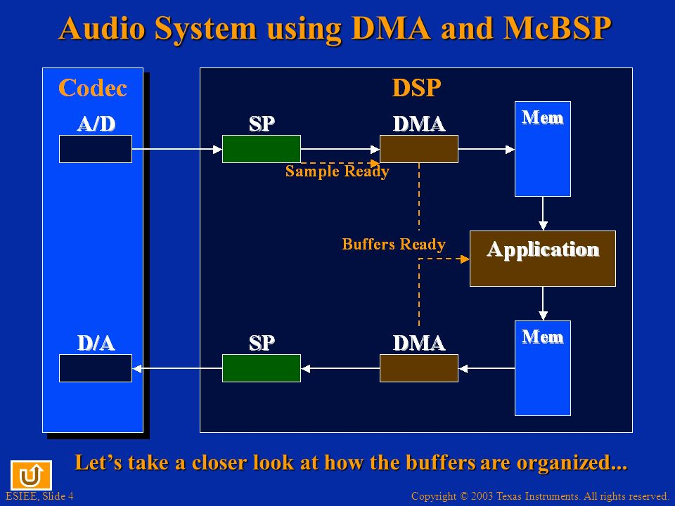 Copyright © 2003 Texas Instruments. All rights reserved. ESIEE, Slide 4 Audio System using DMA and McBSP Lets take a closer look at how the buffers ar