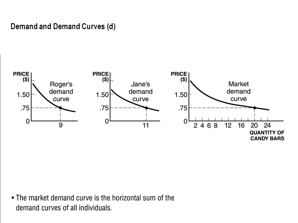 Demand and Demand Curves (d) The market demand curve is the horizontal sum of the demand curves of all individuals.