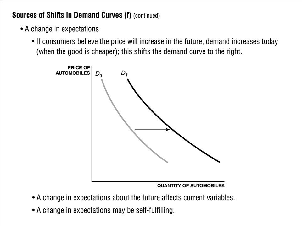 Sources of Shift in Demand Curves (f) (cont.) A change in expectations If consumers believe the price will increase in the future, demand increases to