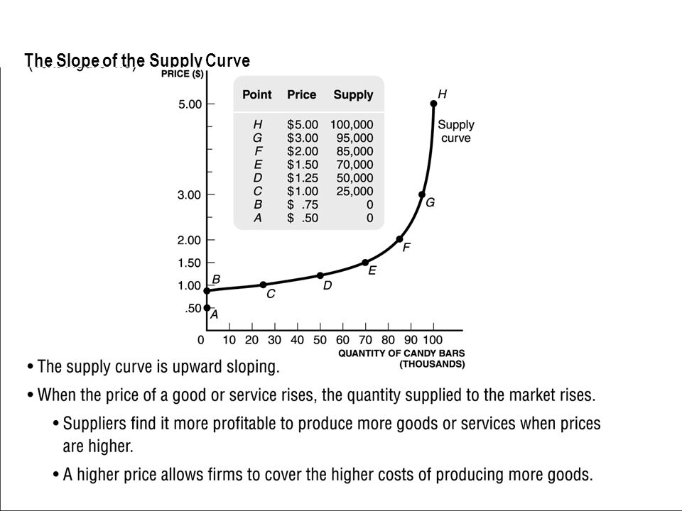 The Slope of the Supply Curve The supply curve is upward sloping. When the price of a good or service rises, the quantity supplied to the market rises