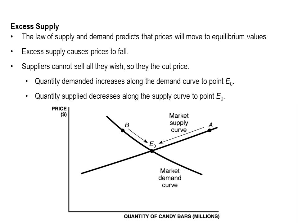 Excess Supply The law of supply and demand predicts that prices will move to equilibrium values. Excess supply causes prices to fall. Suppliers cannot