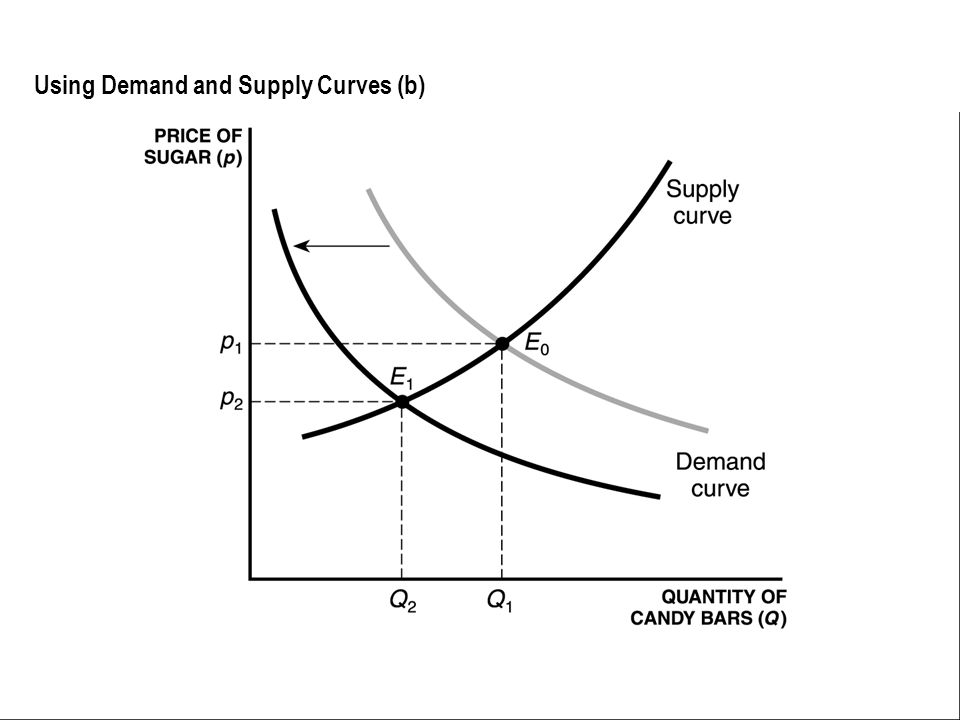 Using Demand and Supply Curves (b)