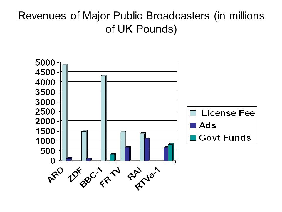 Revenues of Major Public Broadcasters (in millions of UK Pounds)