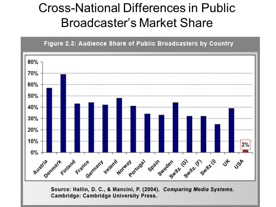 Cross-National Differences in Public Broadcasters Market Share