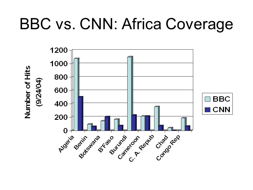 BBC vs. CNN: Africa Coverage