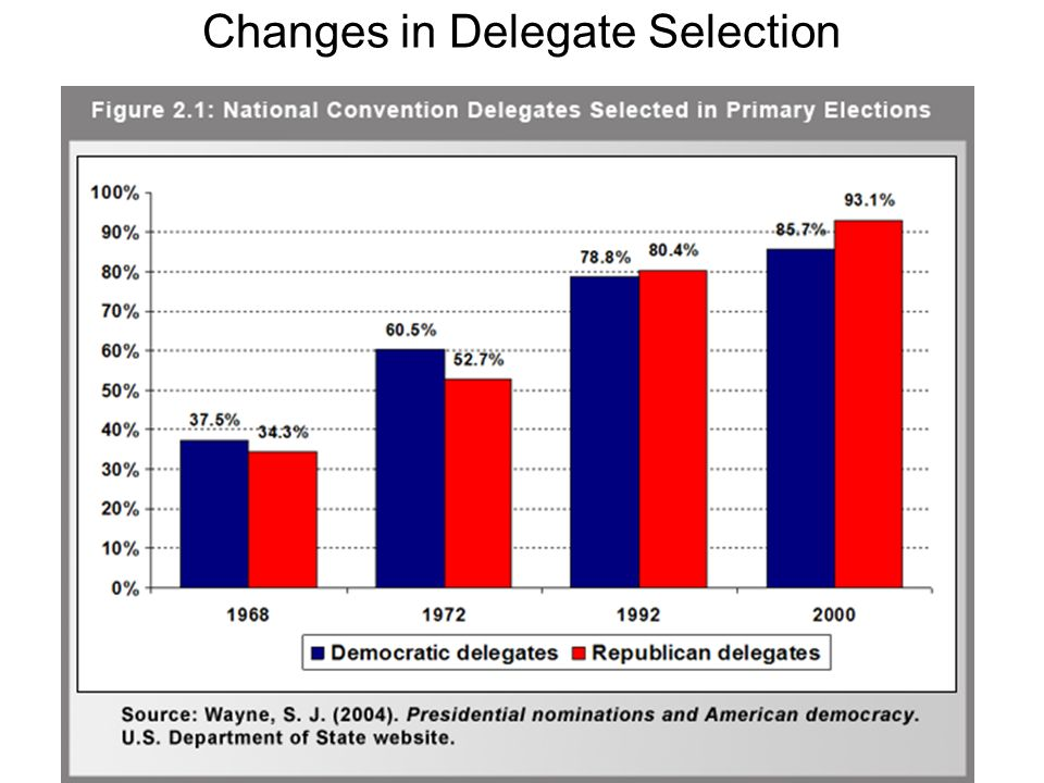 Changes in Delegate Selection