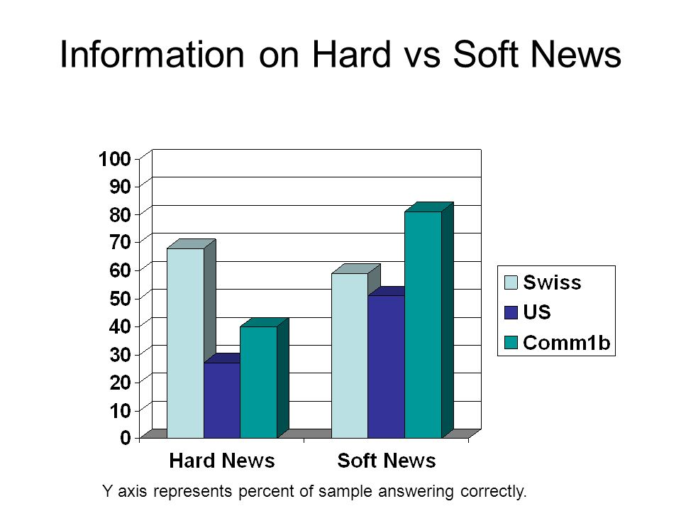 Information on Hard vs Soft News Y axis represents percent of sample answering correctly.