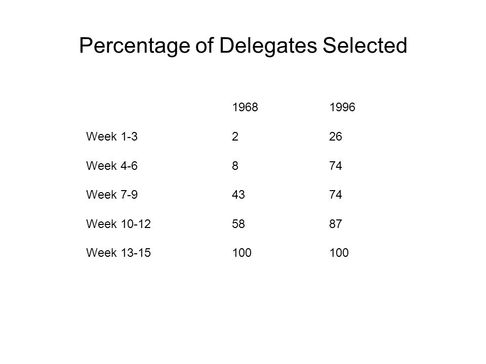 Percentage of Delegates Selected 19681996 Week 1-3226 Week 4-6874 Week 7-94374 Week 10-125887 Week 13-15100100