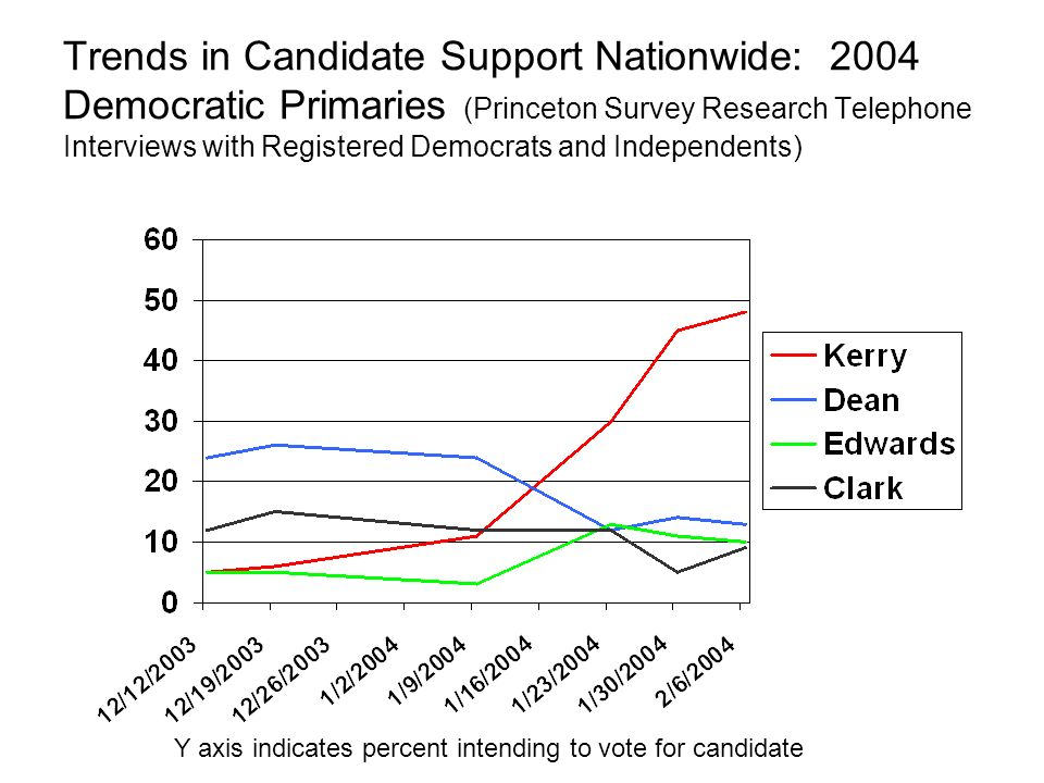 Trends in Candidate Support Nationwide: 2004 Democratic Primaries (Princeton Survey Research Telephone Interviews with Registered Democrats and Independents) Y axis indicates percent intending to vote for candidate