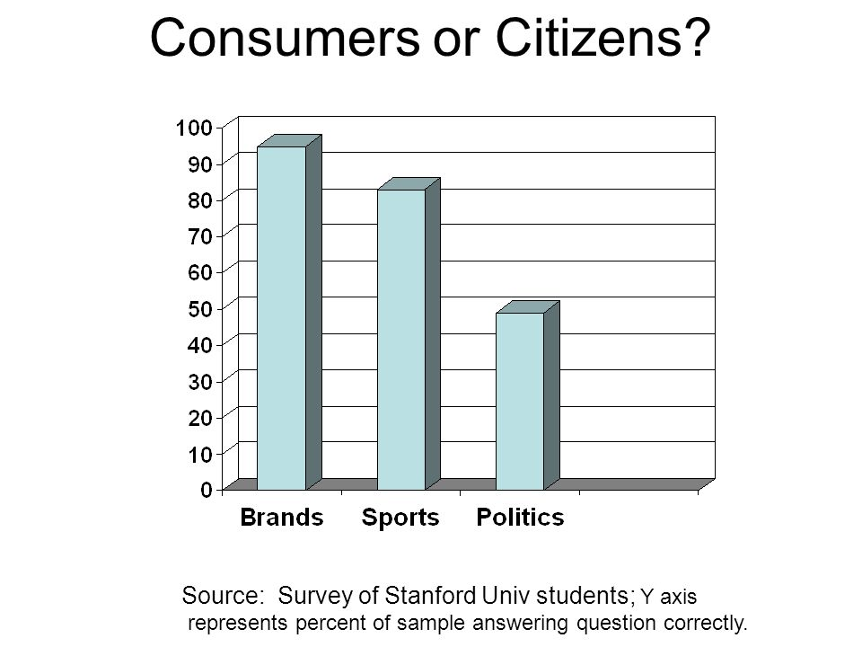 Consumers or Citizens.