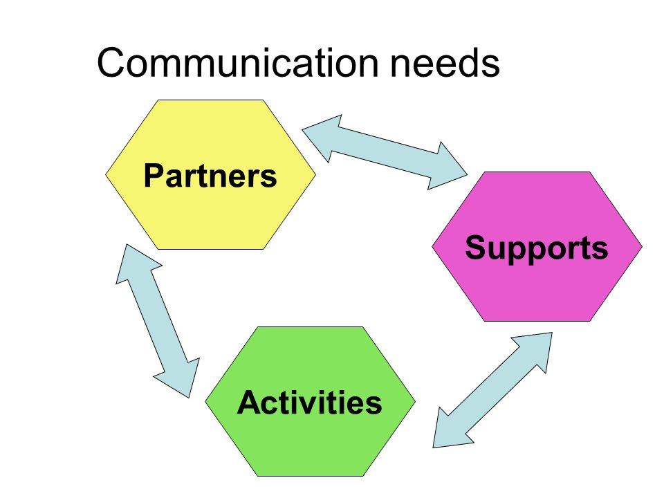 Communication needs Partners Activities Supports