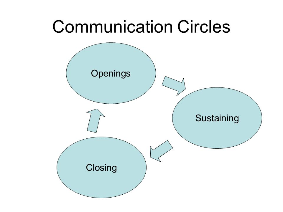 Communication Circles Closing Openings Sustaining