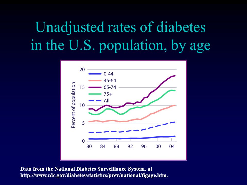 Unadjusted rates of diabetes in the U.S.