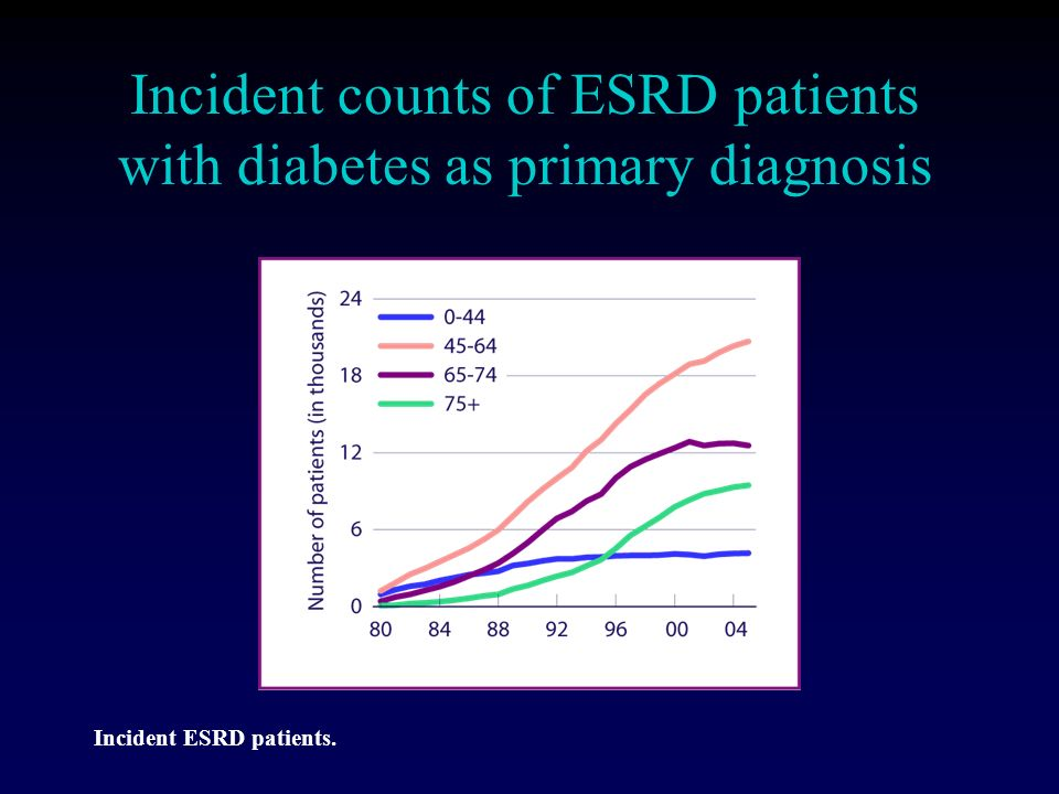Incident counts of ESRD patients with diabetes as primary diagnosis Incident ESRD patients.