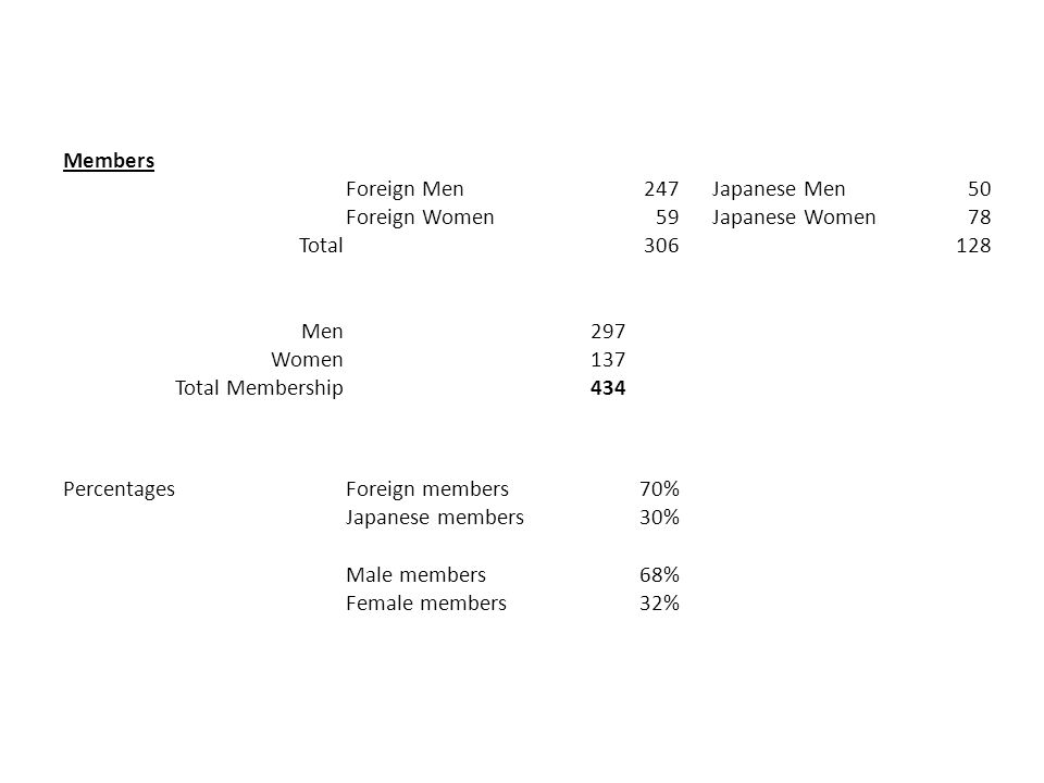 Members Foreign Men247 Japanese Men50 Foreign Women59 Japanese Women78 Total306128 Men297 Women137 Total Membership434 PercentagesForeign members70% Japanese members30% Male members68% Female members32%