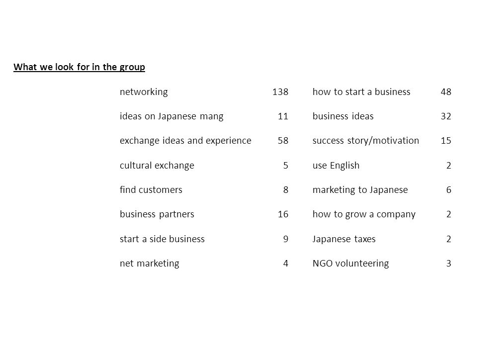What we look for in the group networking138how to start a business48 ideas on Japanese mang11business ideas32 exchange ideas and experience58success s