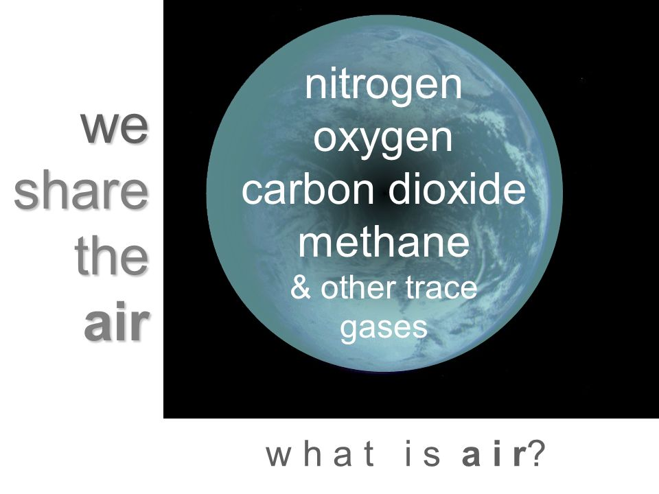w h a t i s a i r? we share the air nitrogen oxygen carbon dioxide methane & other trace gases