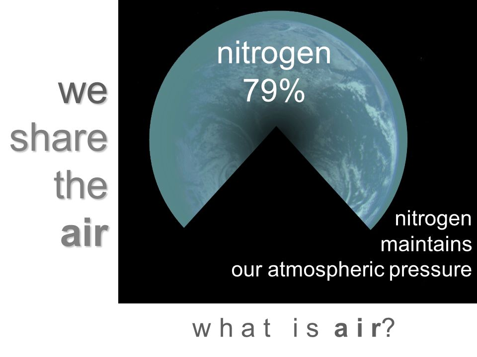 w h a t i s a i r? we share the air nitrogen maintains our atmospheric pressure nitrogen 79%