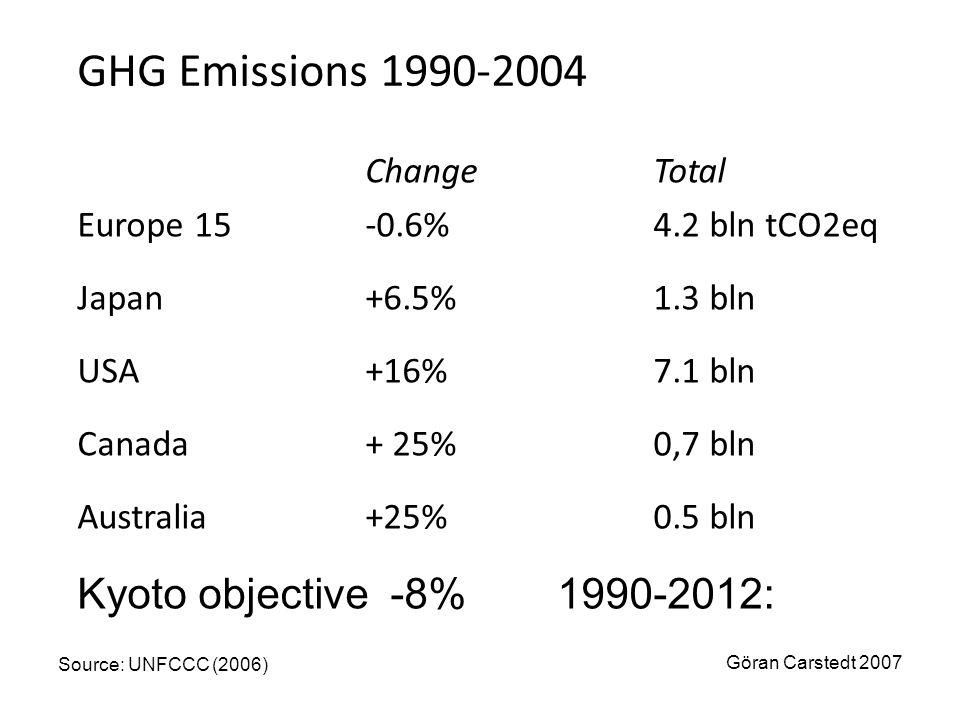 GHG Emissions 1990-2004 ChangeTotal Europe 15-0.6%4.2 bln tCO2eq Japan+6.5%1.3 bln USA+16%7.1 bln Canada+ 25%0,7 bln Australia+25%0.5 bln Source: UNFC