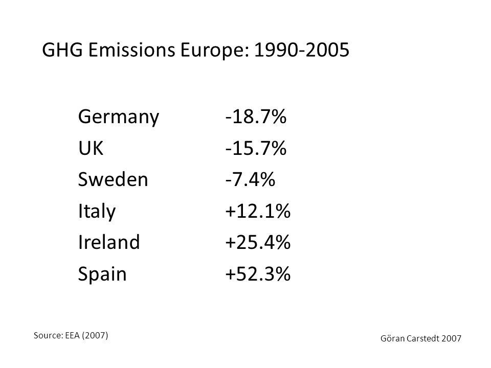 Germany -18.7% UK-15.7% Sweden -7.4% Italy +12.1% Ireland +25.4% Spain+52.3% GHG Emissions Europe: 1990-2005 Source: EEA (2007) Göran Carstedt 2007