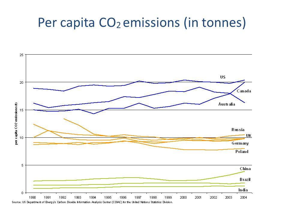 Per capita CO 2 emissions (in tonnes)