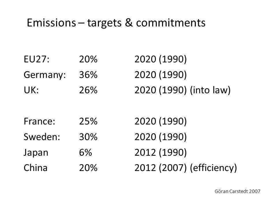 Emissions – targets & commitments EU27: 20%2020 (1990) Germany:36%2020 (1990) UK:26%2020 (1990)(into law) France:25%2020 (1990) Sweden:30% 2020 (1990)