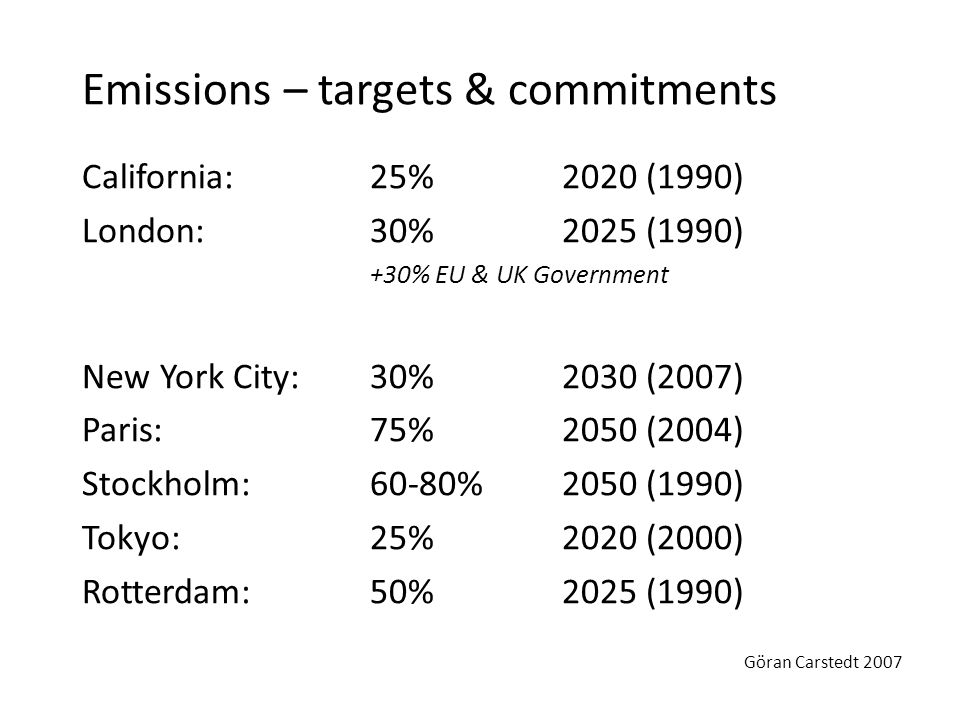 California: 25% 2020 (1990) London: 30% 2025 (1990) +30% EU & UK Government New York City: 30% 2030 (2007) Paris:75%2050 (2004) Stockholm:60-80%2050 (