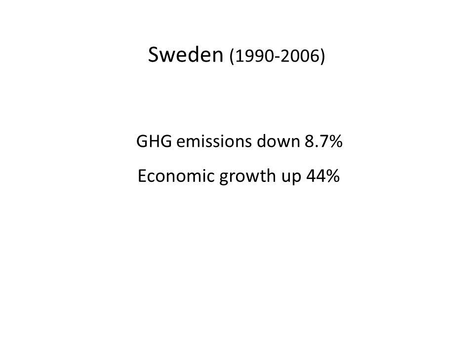 Sweden (1990-2006) GHG emissions down 8.7% Economic growth up 44%