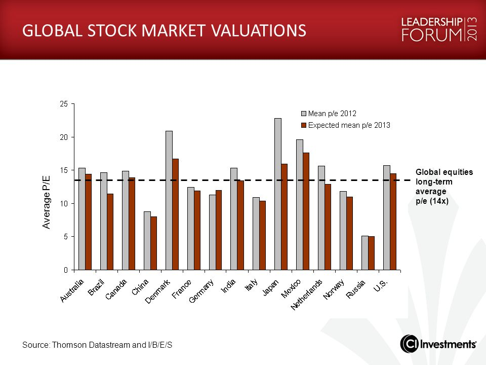 GLOBAL STOCK MARKET VALUATIONS Average P/E Source: Thomson Datastream and I/B/E/S Global equities long-term average p/e (14x)