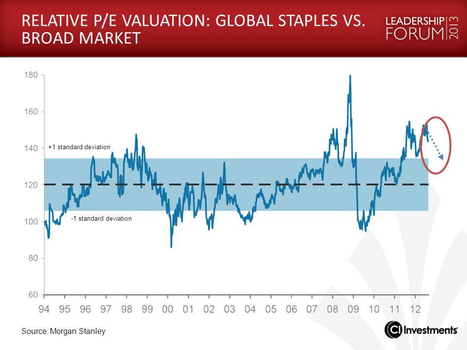 RELATIVE P/E VALUATION: GLOBAL STAPLES VS. BROAD MARKET +1 standard deviation -1 standard deviation Source: Morgan Stanley