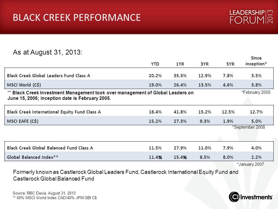 YTD1YR3YR 5YR Since inception* Black Creek Global Leaders Fund Class A20.2%35.3%12.9%7.8%3.5% MSCI World (C$)19.0%26.4%13.5%4.6%3.8% Black Creek Inter