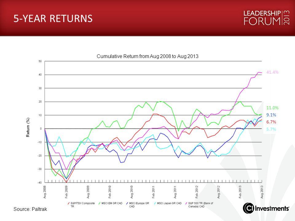 5-YEAR RETURNS Source: Paltrak Cumulative Return from Aug 2008 to Aug 2013 41.4% 11.0% 9.1% 6.7% 5.7%