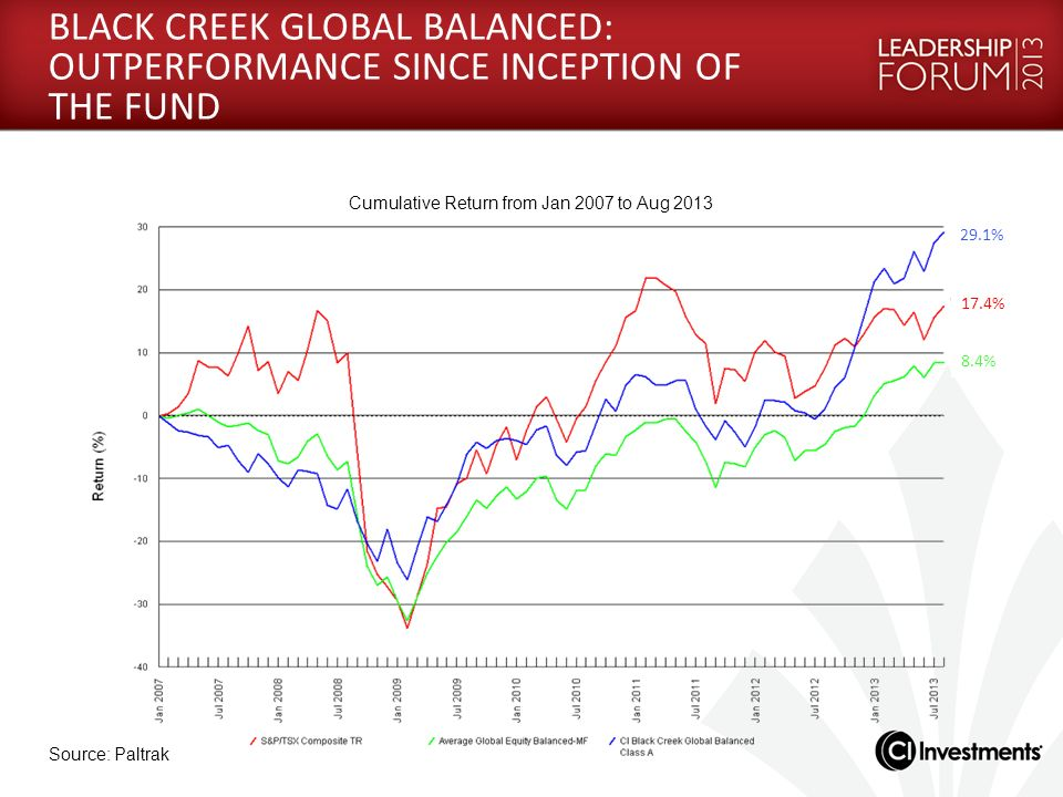 BLACK CREEK GLOBAL BALANCED: OUTPERFORMANCE SINCE INCEPTION OF THE FUND Source: Paltrak Cumulative Return from Jan 2007 to Aug 2013 29.1% 8.4% 17.4%