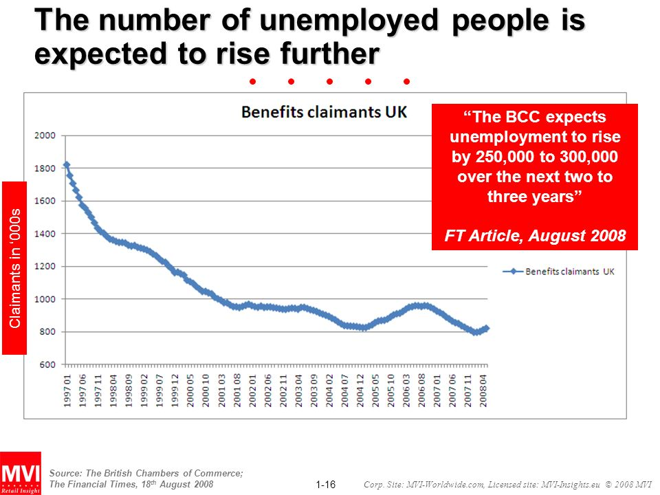1-16 Corp. Site: MVI-Worldwide.com, Licensed site: MVI-Insights.eu © 2008 MVI The number of unemployed people is expected to rise further The BCC expe