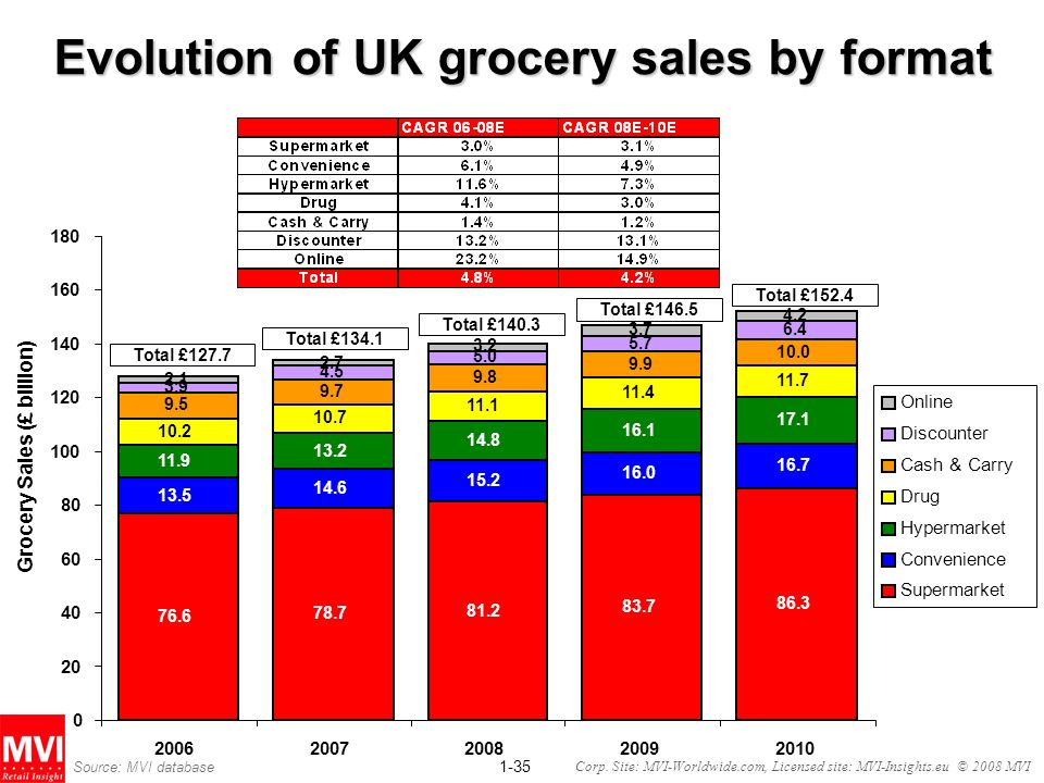 1-35 Corp. Site: MVI-Worldwide.com, Licensed site: MVI-Insights.eu © 2008 MVI Evolution of UK grocery sales by format Total £127.7 76.6 78.7 81.2 83.7