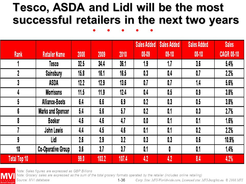 1-36 Corp. Site: MVI-Worldwide.com, Licensed site: MVI-Insights.eu © 2008 MVI Tesco, ASDA and Lidl will be the most successful retailers in the next t
