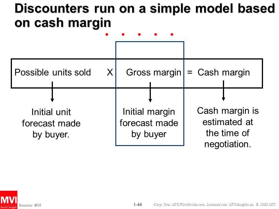 1-44 Corp. Site: MVI-Worldwide.com, Licensed site: MVI-Insights.eu © 2008 MVI Discounters run on a simple model based on cash margin Possible units so