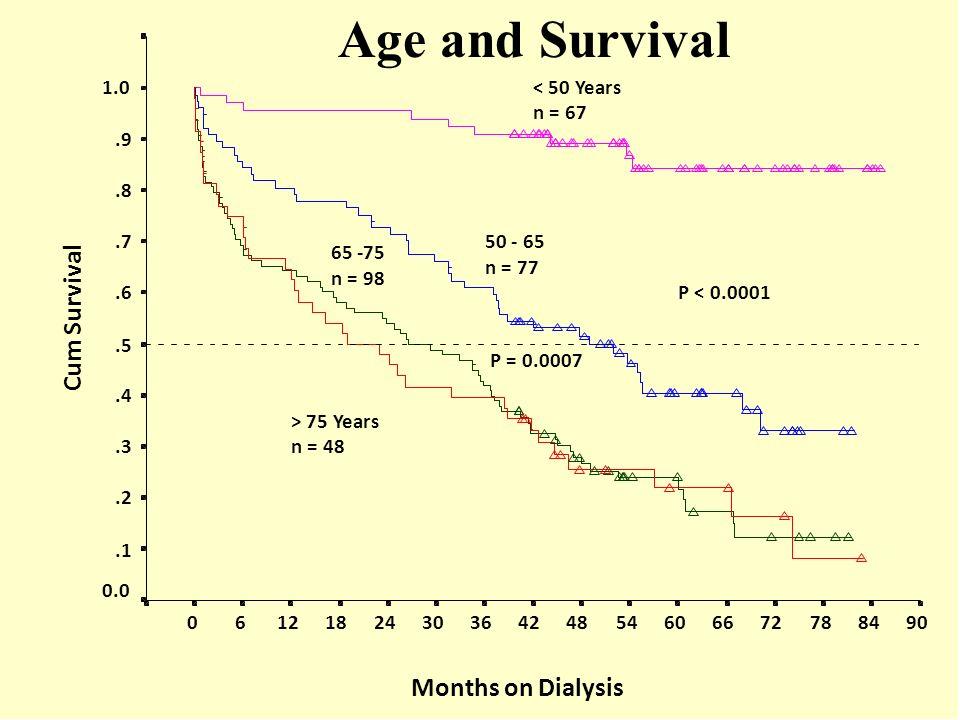 Months on Dialysis 908478726660544842363024181260 Cum Survival 1.0.9.8.7.6.5.4.3.2.1 0.0 < 50 Years n = 67 50 - 65 n = 77 65 -75 n = 98 > 75 Years n =
