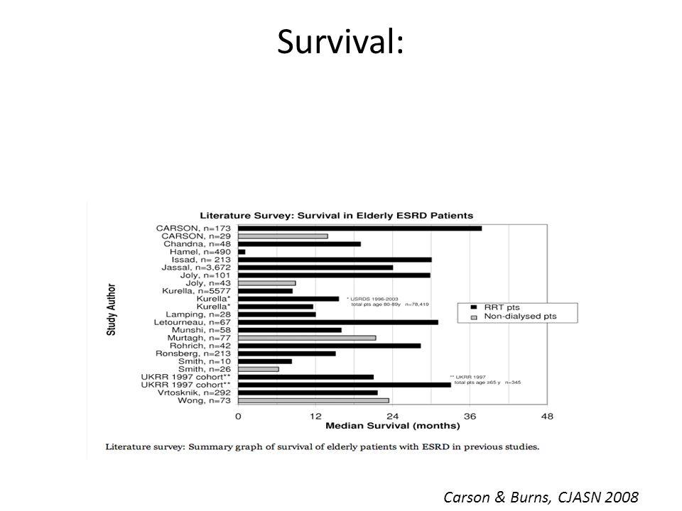 Survival: Carson & Burns, CJASN 2008