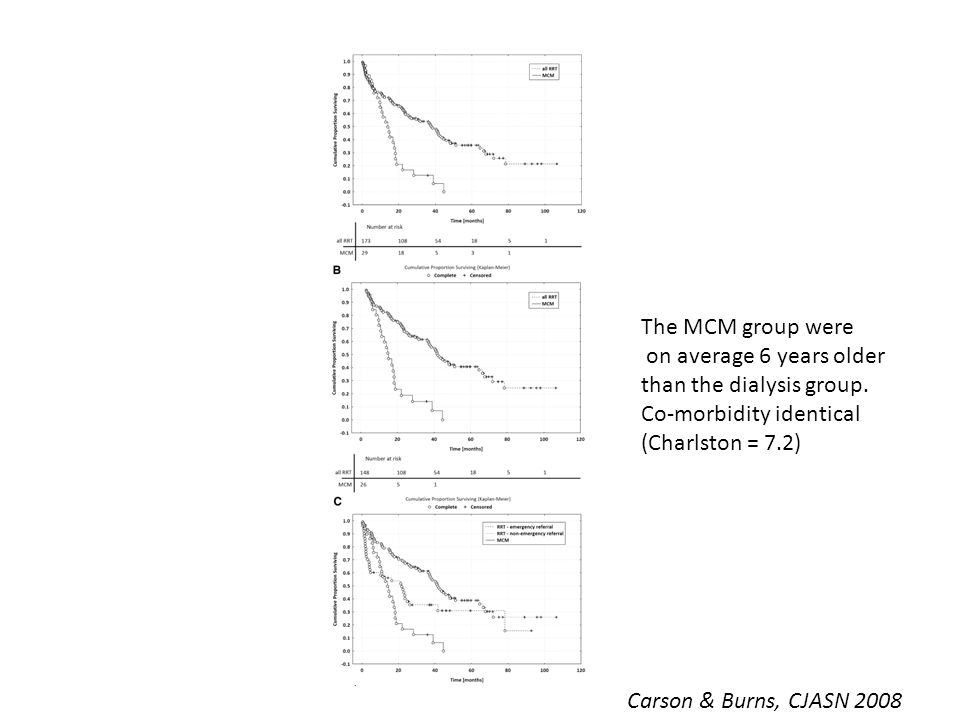 Survival: Carson & Burns, CJASN 2008 The MCM group were on average 6 years older than the dialysis group. Co-morbidity identical (Charlston = 7.2)