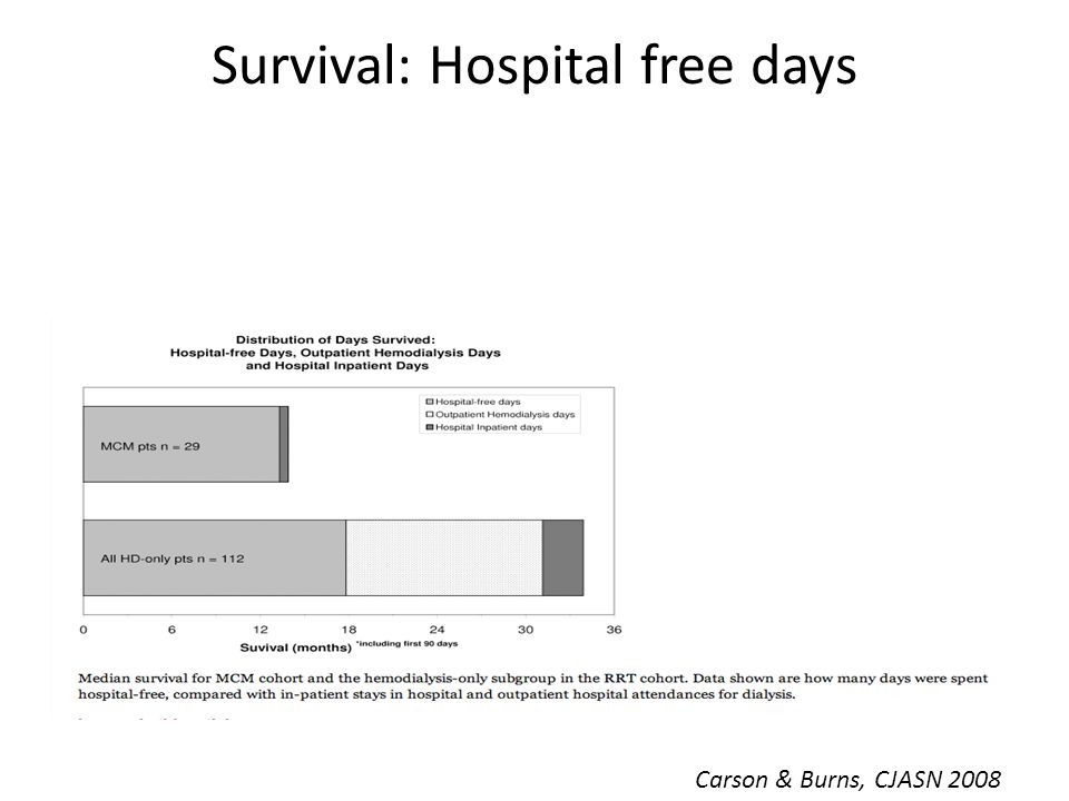 Survival: Hospital free days Carson & Burns, CJASN 2008