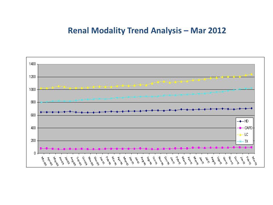 Renal Modality Trend Analysis – Mar 2012