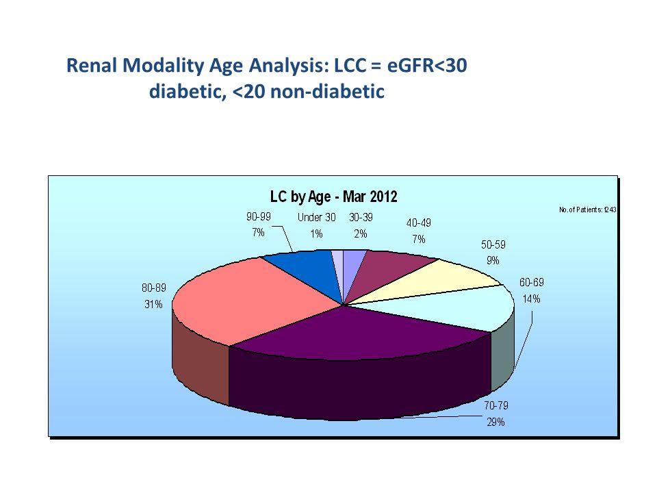 Renal Modality Age Analysis: LCC = eGFR<30 diabetic, <20 non-diabetic