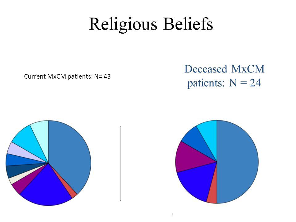 Current MxCM patients: N= 43 Deceased MxCM patients: N = 24 Religious Beliefs